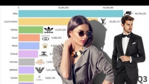 'Most Popular Fashion Brands in the World (2000-2020)'